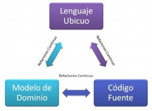 02_DDD_Continuous_Refactor-300x219.jpg