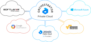 Jelastic Hybrid Cloud Orchestrator