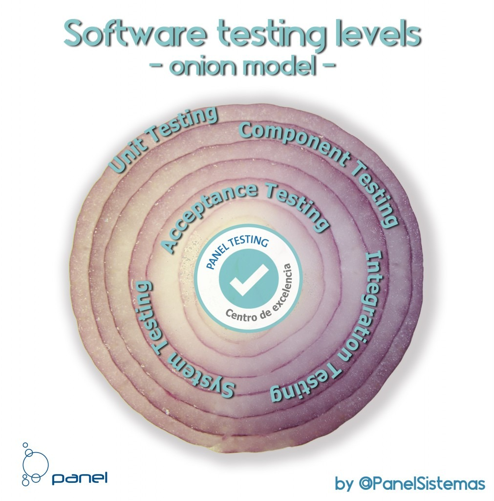 Software_testing_levels_onion-1011x1024.jpg