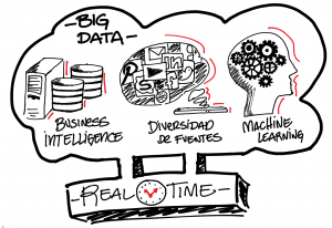 Big Data como evolución de Business Intelligence